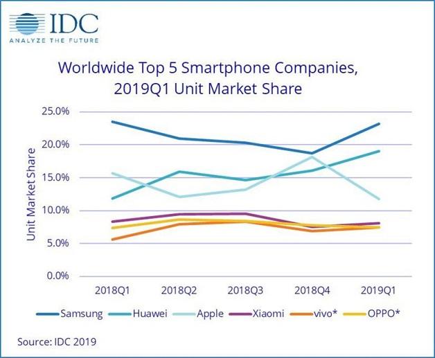 Amenazada la venta de móviles Samsung