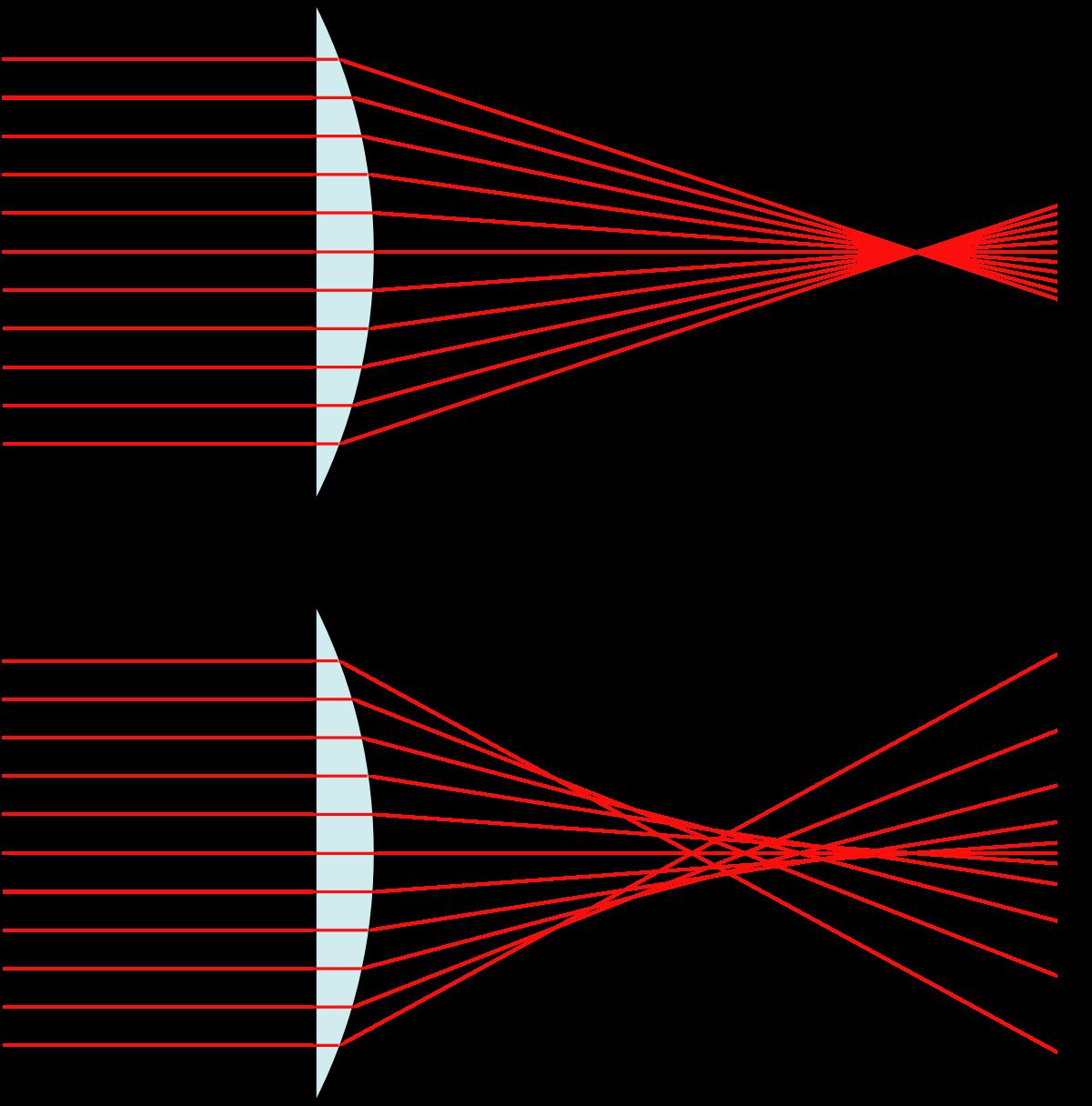 ecuación matemática sobre fenómeno óptico