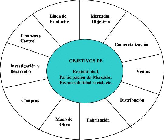 La rueda del futuro 4